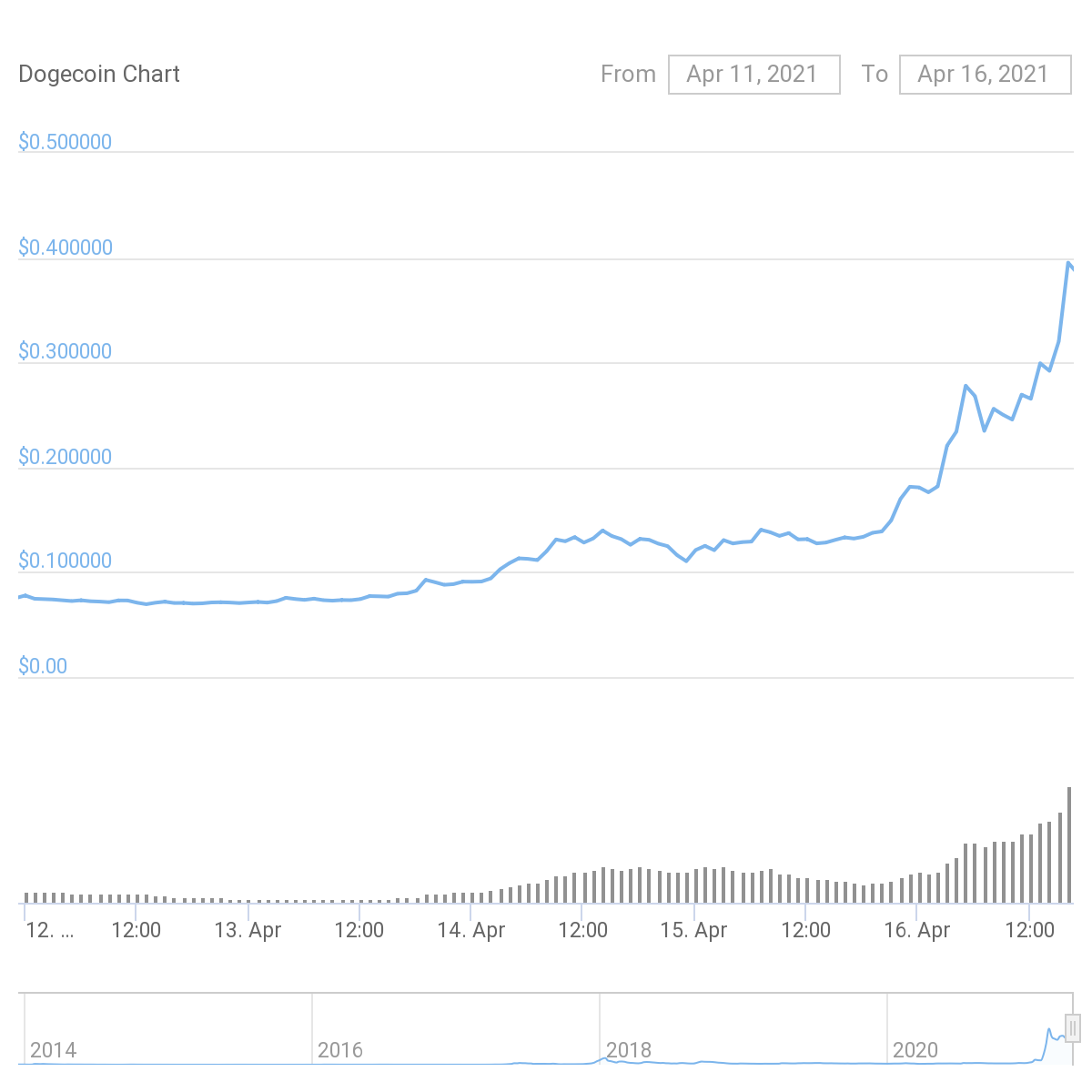 DOGE price action from Apr. 12 to Apr. 16. Source: CoinGecko
