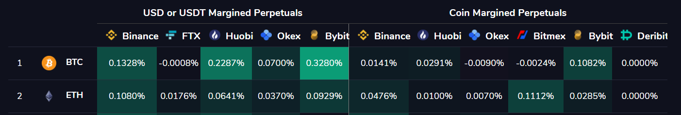 Funding Rates for ETH and BTC