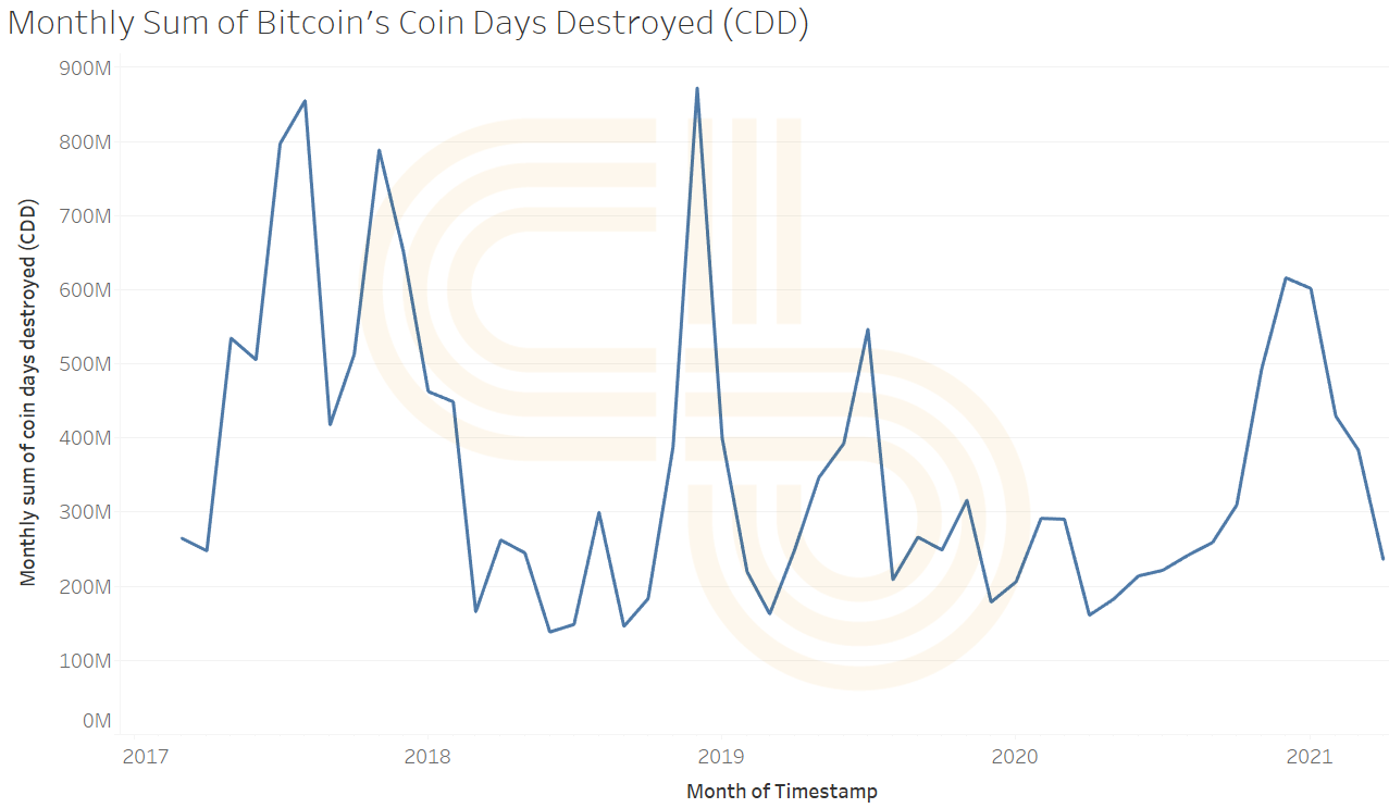 Monthly Sum of Bitcoin's Coin Days Destroyed (CDD)
